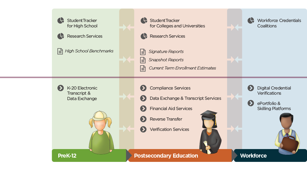 How the National Student Clearinghouse Provides Value Across the Education-Workforce Continuum